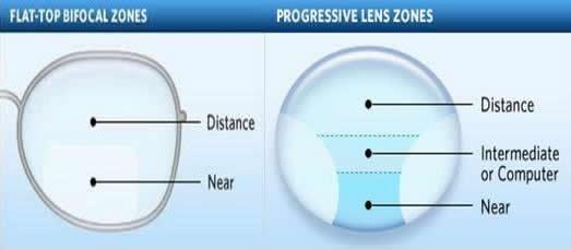 Alfa img - Showing > Progressive Lenses Frame Size Rule