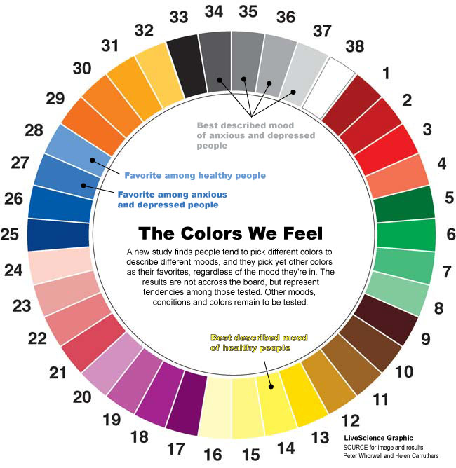 Color Feelings Chart depressed? what's your color?